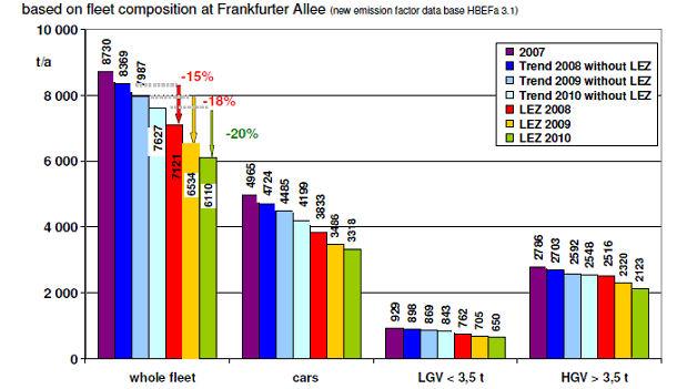 Влијанието на Berlins LEZ на емисиите на азотни оксиди