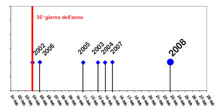 Graph with the improvements from the Milan Ecopass on PM10 exceedences