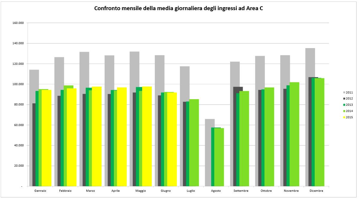 Wpływ Mediolanu strefie C od początku do 2015